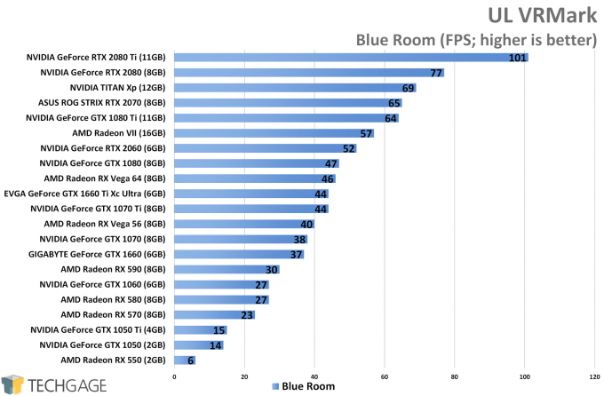 UL VRMark (Blue Room) - NVIDIA GeForce GTX 1660 Ti Performance