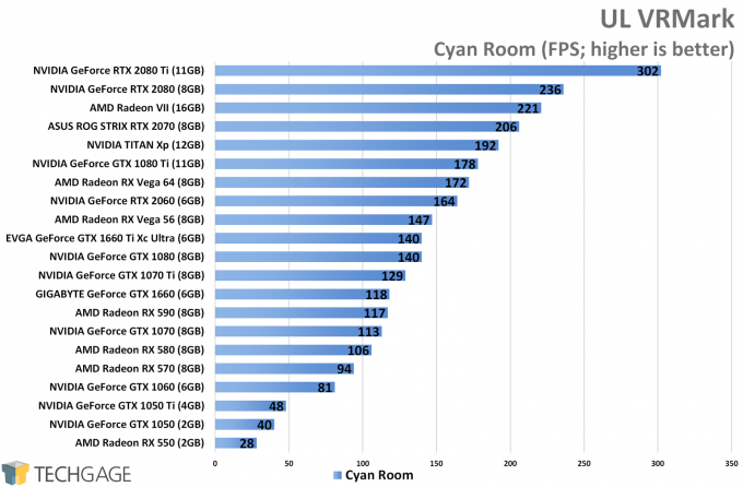 UL VRMark (Cyan Room) - NVIDIA GeForce GTX 1660 Ti Performance