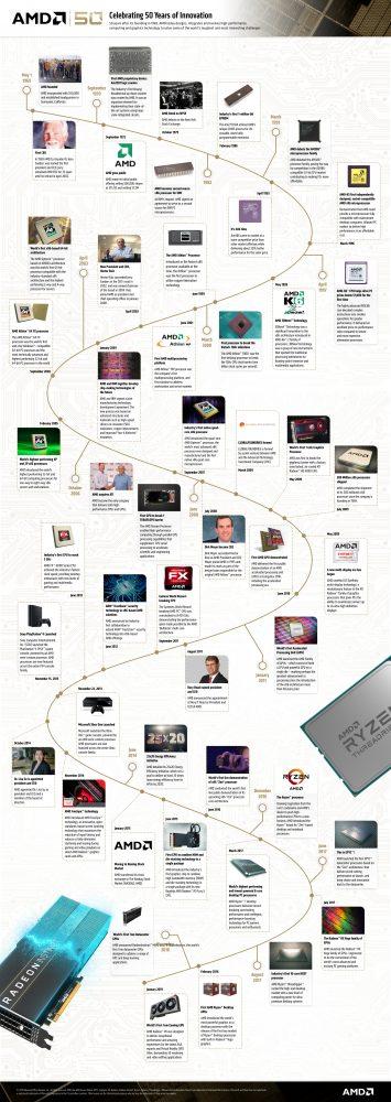AMD Company Timeline