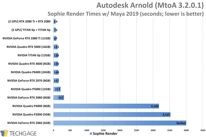 Autodesk Arnold GPU (Sophie Render) Performance