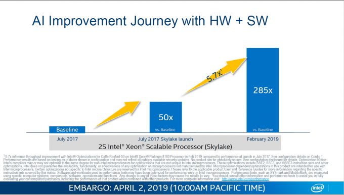 Intel DL Boost Caffe ResNet-50 Performance Boost