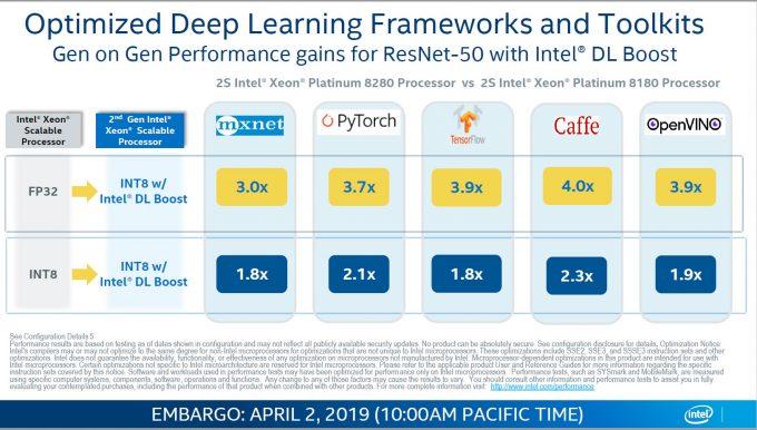 Intel DL Boost Framework Performance Boosts