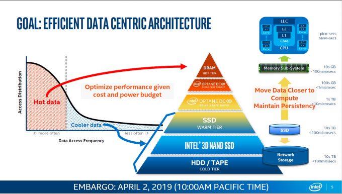 Intel Optane Storage Triangle