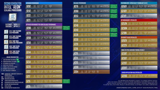 Intel Second Generation Xeon Scalable Processors List