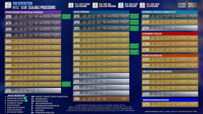 Intel Second Generation Xeon Scalable Processors List (Pricing)