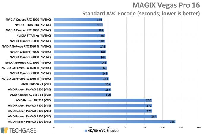 Exploring MAGIX Vegas Pro 16 Encode & Playback Performance – Techgage