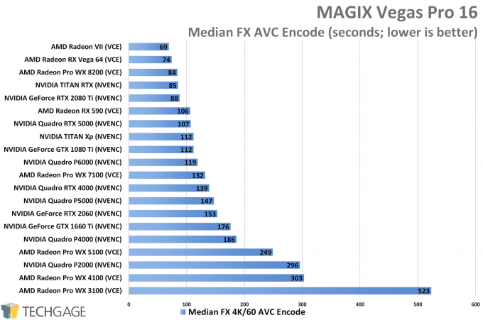 MAGIX Vegas Pro 16 - Median FX GPU Encode Performance (NVIDIA TITAN RTX)