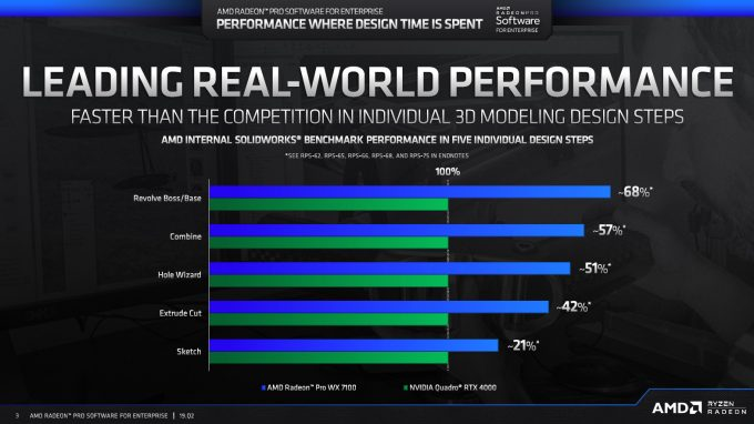 AMD Radeon Pro 19Q2 SolidWorks Performance