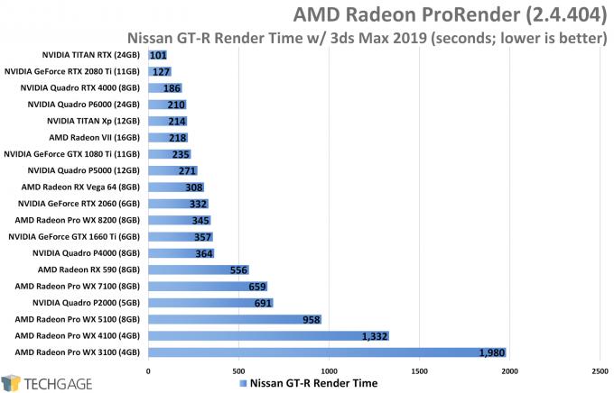 AMD Radeon ProRender Performance - Nissan GT-R Render (NVIDIA TITAN RTX)