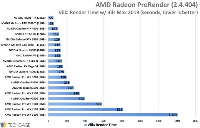 AMD Radeon ProRender Performance - Villa Render (NVIDIA TITAN RTX)