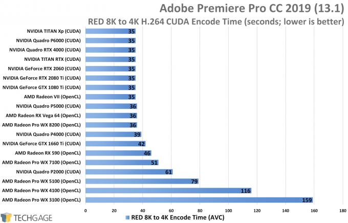 Adobe Premiere Pro AVC Performance - 8K RED Encode (NVIDIA TITAN RTX)