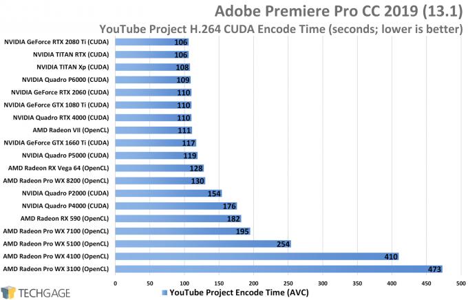 Adobe Premiere Pro AVC Performance - YouTube Encode (NVIDIA TITAN RTX)