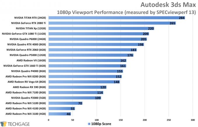 Autodesk 3ds Max Viewport Performance (NVIDIA TITAN RTX)