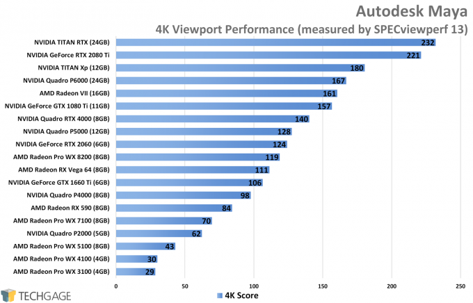 Autodesk Maya 4K Viewport Performance (NVIDIA TITAN RTX)