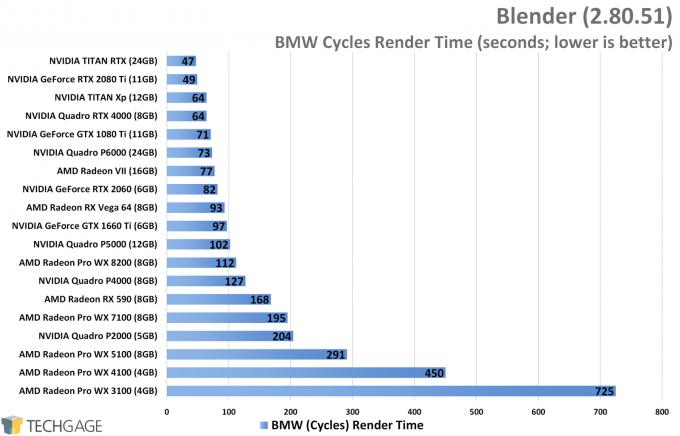 Blender Performance - BMW Cycles Render (NVIDIA TITAN RTX)
