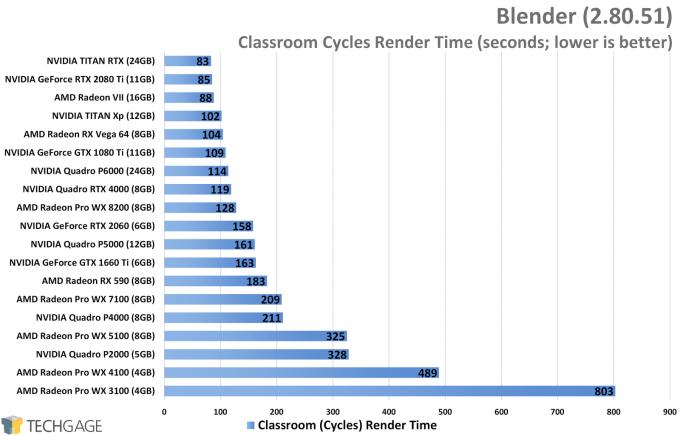 Blender Performance - Classroom Cycles Render (NVIDIA TITAN RTX)