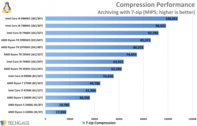 Compression Performance (Linux 7-Zip, Intel Core i9-9980XE)