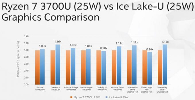 Computex-2019-Ice-Lake-v-Ryzen-7-3700U