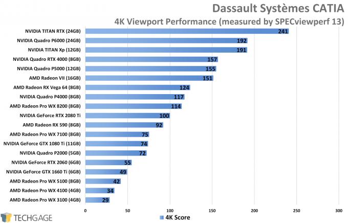 Dassault Systemes CATIA 4K Viewport Performance (NVIDIA TITAN RTX)