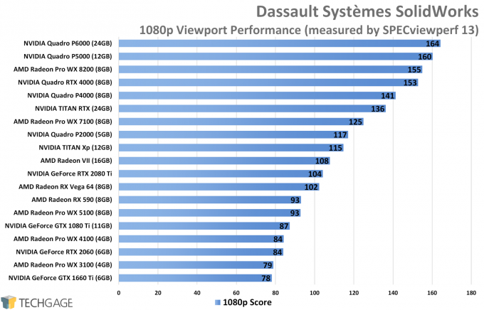 Dassault Systemes SolidWorks 1080p Viewport Performance (NVIDIA TITAN RTX)
