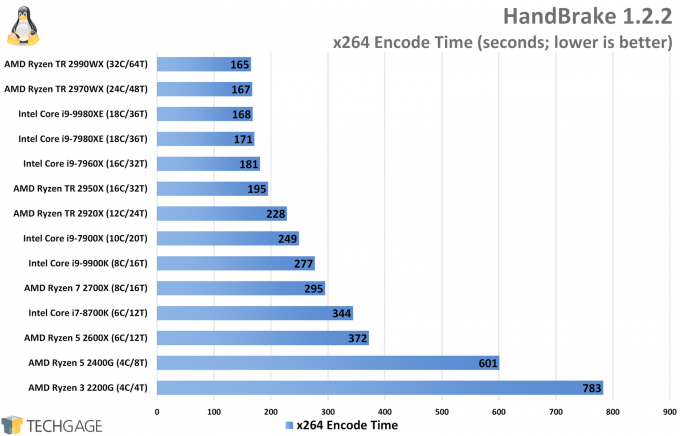 HandBrake x264 Encode Performance (Linux, Intel Core i9-9980XE)