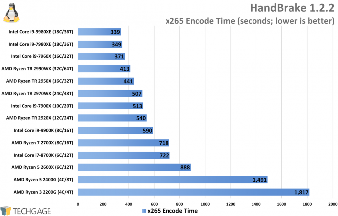 HandBrake x265 Encode Performance (Linux, Intel Core i9-9980XE)