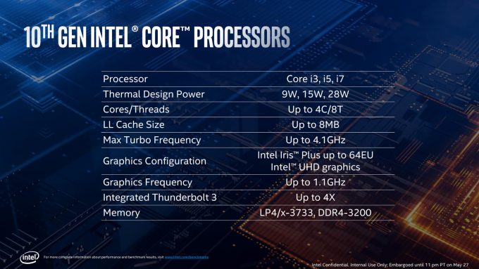 Intel 10th Gen Core Processor Basic Specs (Ice Lake)
