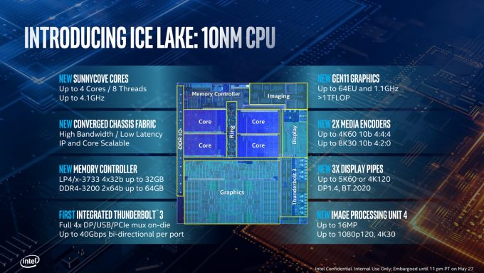 Intel 10th Gen Core Sunnycove Cores