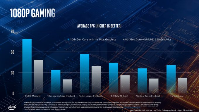 Intel 10th Gen Ice Lake Gaming Performance
