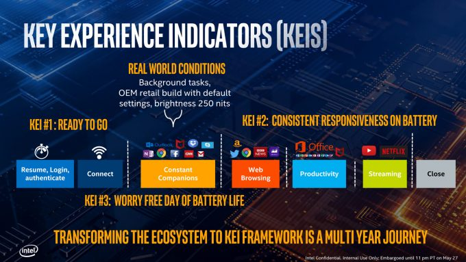 Intel Project Athena Key Experience Indicators