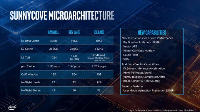 Intel Sunnycove Microarchitecture Specs and Instruction Sets