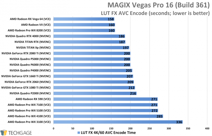 MAGIX Vegas Pro 16 - LUT FX GPU Encode Performance (NVIDIA TITAN RTX)