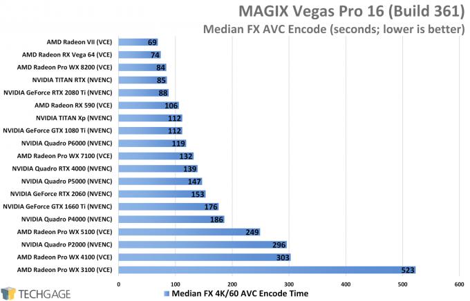 MAGIX Vegas Pro 16 - Median FX GPU Encode Performance (NVIDIA TITAN RTX)