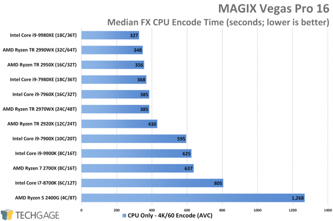 MAGIX Vegas Pro CPU Encode Performance