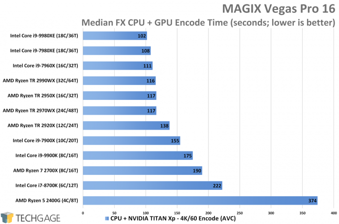 MAGIX Vegas Pro CPU+GPU Encode Performance