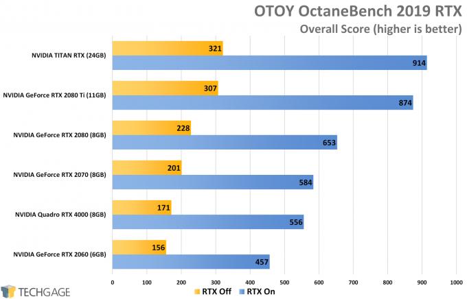 OTOY OctaneRender RTX GPU Performance (NVIDIA TITAN RTX)