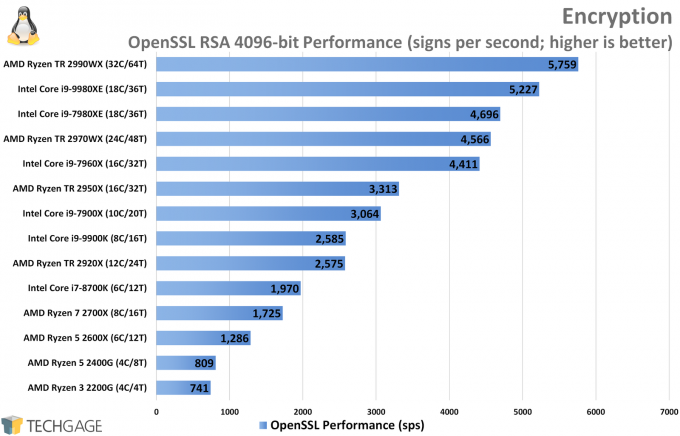 OpenSSL Encryption Performance (Linux, Intel Core i9-9980XE)