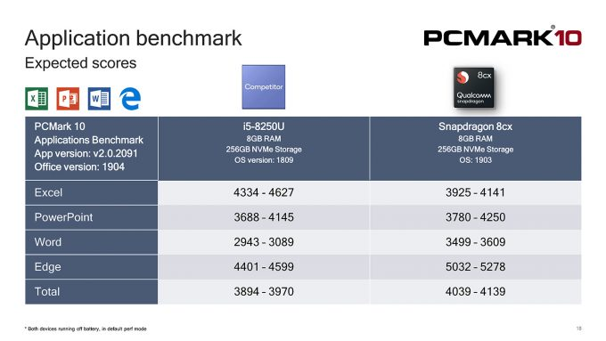 PCMark 10 Applications - Qualcomm Snapdragon 8cx