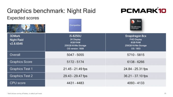 PCMark 10 Night Raid Gaming Test - Qualcomm Snapdragon 8cx
