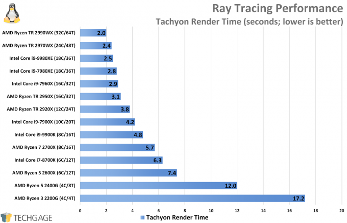 Ray Tracing Performance (Tachyon, Intel Core i9-9980XE)