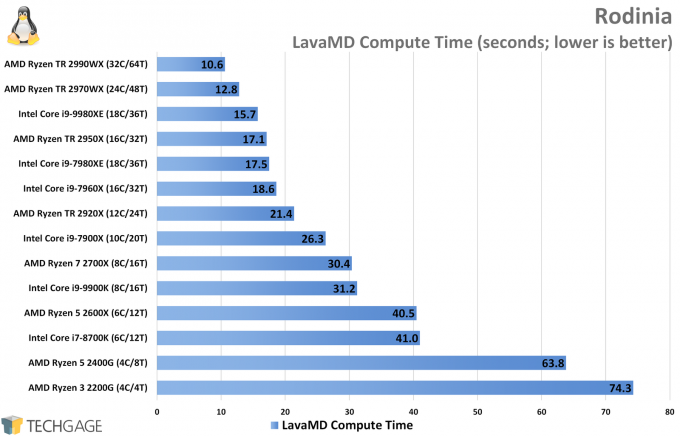 Rodinia Performance (LavaMD, Intel Core i9-9980XE)