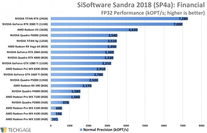 Sandra Financial (FP32 Single-Precision) GPU Performance (NVIDIA TITAN RTX)