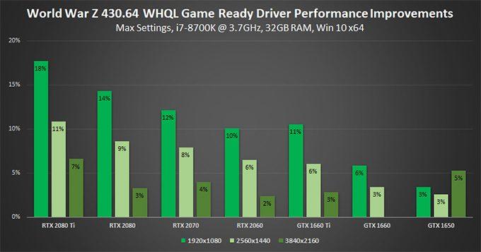 World War Z Vulkan Performance Improvements On NVIDIA