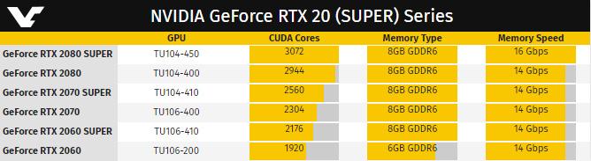 NVIDIA GeForce SUPER Series Lineup (VideoCardz)