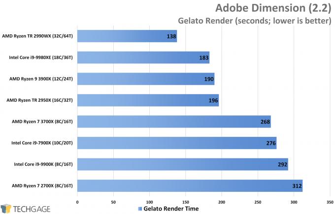 Adobe Dimension Performance (Gelato Render, AMD Ryzen 9 3900X and 7 3700X)