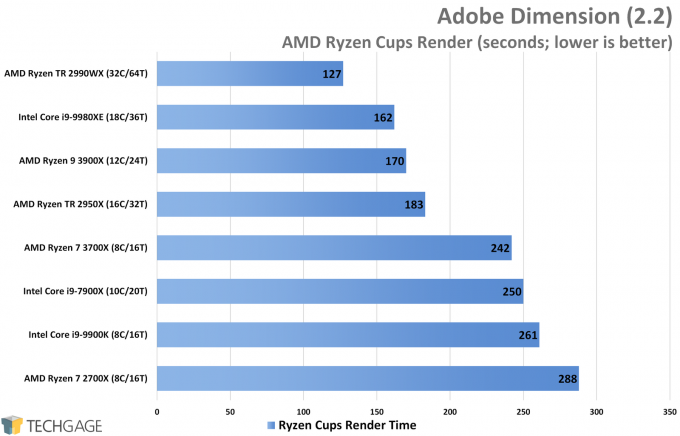 Adobe Dimension Performance (Ryzen Cups Render, AMD Ryzen 9 3900X and 7 3700X)