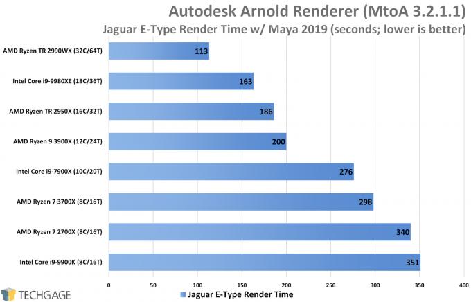 AMD Ryzen 7 3700X & Ryzen 9 3900X Workstation Performance – Techgage