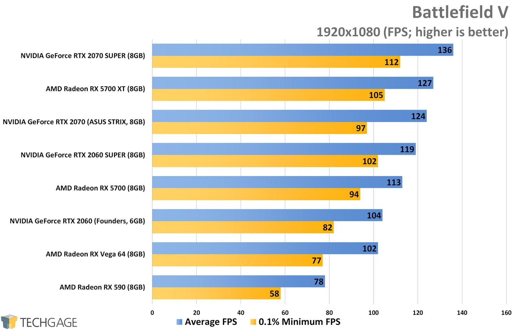 Battlefield V (1080p) - AMD Radeon RX 5700 XT and RX 5700 Performance
