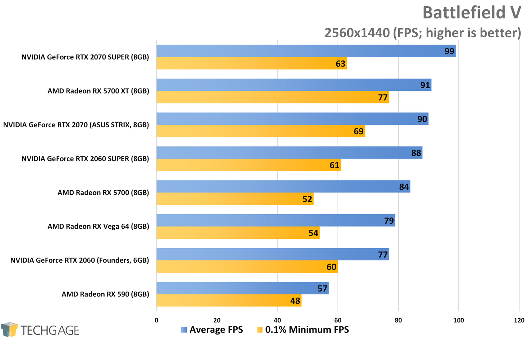 Battlefield V (1440p) - AMD Radeon RX 5700 XT and RX 5700 Performance