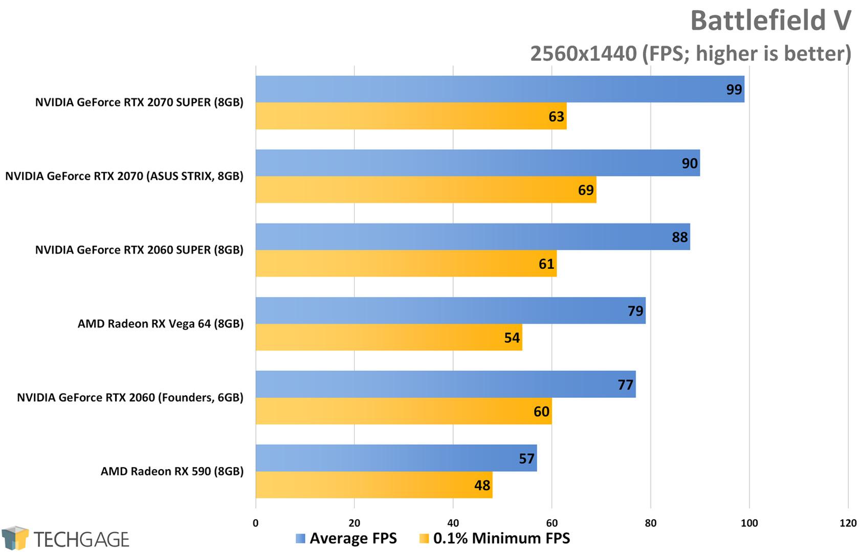 Battlefield V (1440p) - NVIDIA RTX SUPER 2060 and 2070 Performance